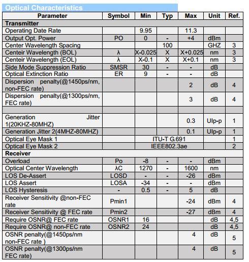 DWDM-sfp+-optical-specs