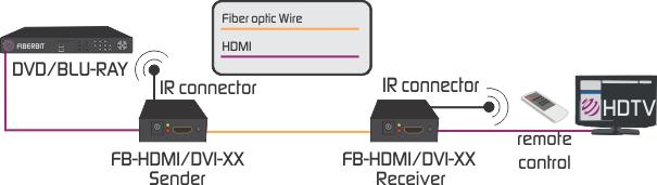 HDMI to fiber extender