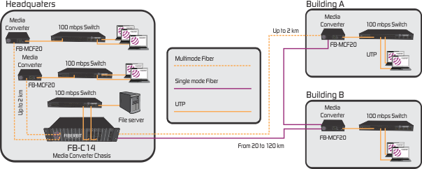 Fiber Media Converter Application