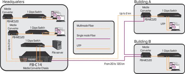 Gigabit Fiber Media Converter application