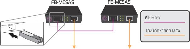 SFP fiber converter application