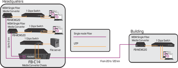 Gigabit Single Fiber Media Converter application
