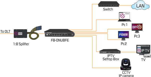 8 port FE EPON ONU application