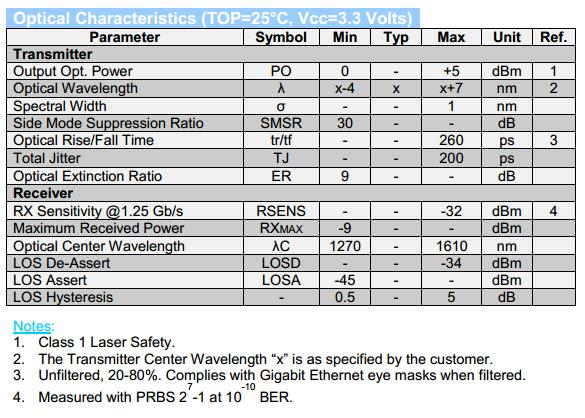 cwdm sfp transceiver optical characteristics