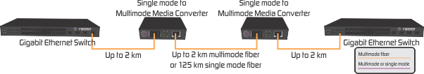 singlemode multimode converter
