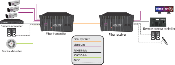 64 video over fiber mux