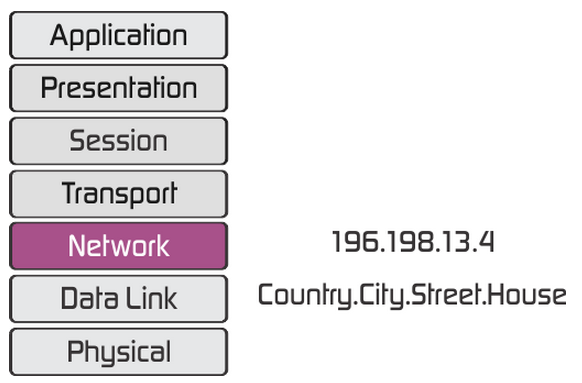 Network Layer in OSI Interworking System
