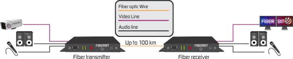 video audio to fiber converter application