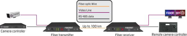 video to fiber converter application