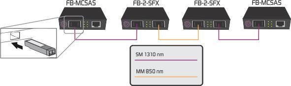 SFP to SFP media converter