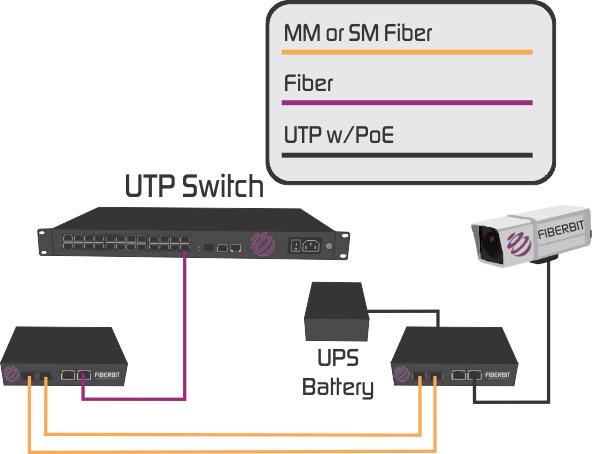 PoE media converter fiber optic
