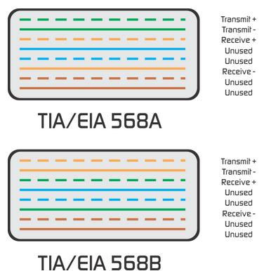 differences between TIA EIA 568A and 568B terminations difference between tia eia 568a and 568b terminations tia/eia 568a wiring diagram at gsmx.co