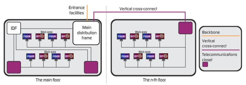 Structured Cabling Design Principles and Standards   on fiber optic idf, data rack idf, diagram of network idf, wall mount network idf, intermediate distribution frame idf,