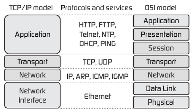 tcp-and-osi-model