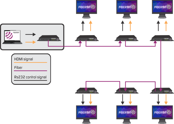 Daisy Chain Application for HDMI over fiber converter