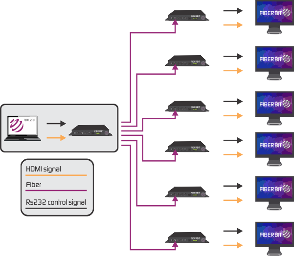 Point to Multipoint application for HDMI over fiber